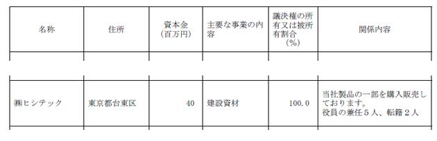 平成16年3月期三菱樹脂有価証券報告書抜粋