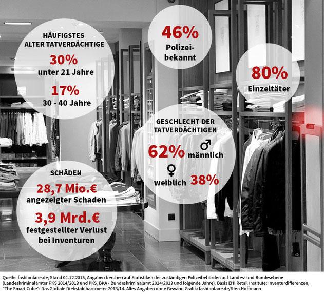 Grafik: fashionlane.de
