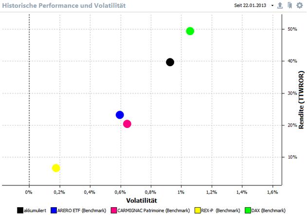 Historische Performance und Volatilität, zum Vergrößern anklicken.