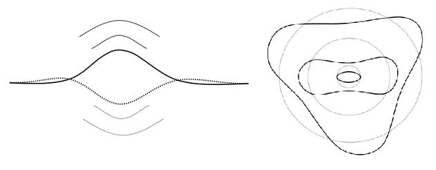 Abb.: Links: Stehende Welle - Rechts: Atommodell nach De Broglie