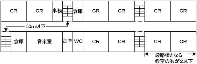 図3-1-5 令別表第1(7)項に掲げる防火対象物で避難器具を設置しないことができる場合 学校 特例 減免