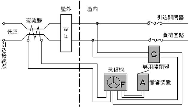 変流器の設置位置例 漏電火災警報設備