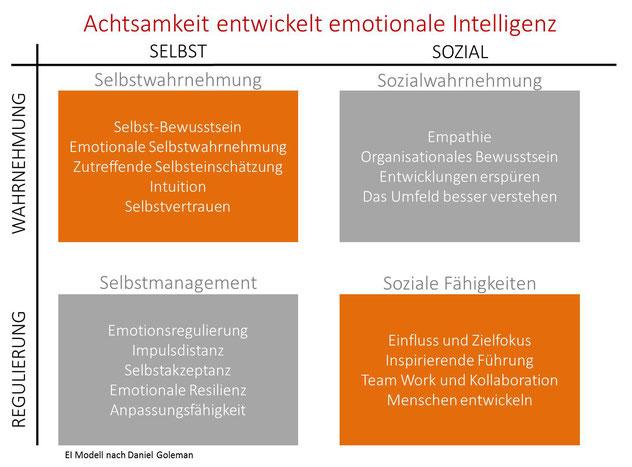 Achtsamkeit und emotionale Intelligenz stehen im engen Zusammenhang