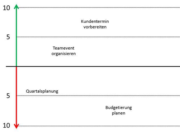 Die ABC+E Energiemanagement Analyse als Ergänzung zum klassischen Zeitmanagement