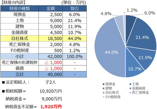自社株式の移動に係る税額分析