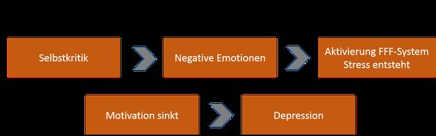 Die Auswirkungen von Selbstkritik auf die Motivation