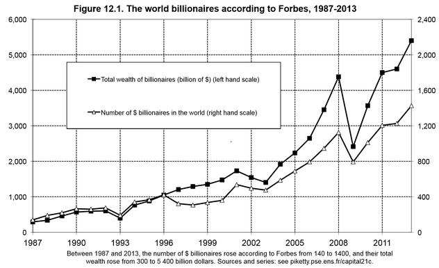 Ungleichheit Milliardäre Piketty
