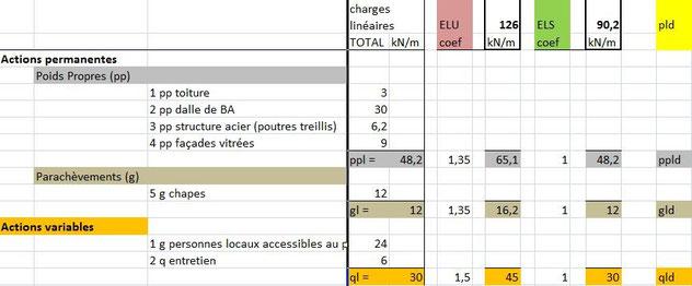 1 calcul de l 39 action surfacique d e la dalle de b ton cours de structure fac archi ulb - Calcul metre lineaire ...