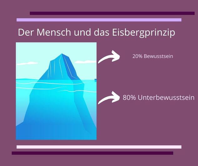 Bild von einem Eisberg mit der Darstellung 20% Bewusstsein und 80% Unterbewusstsein