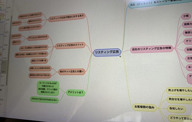 マインドマップは思考整理とアイデア出しに最適