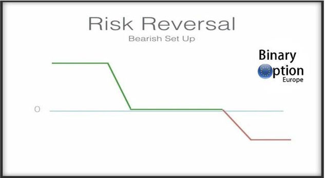 risk reversal strategy anyoption