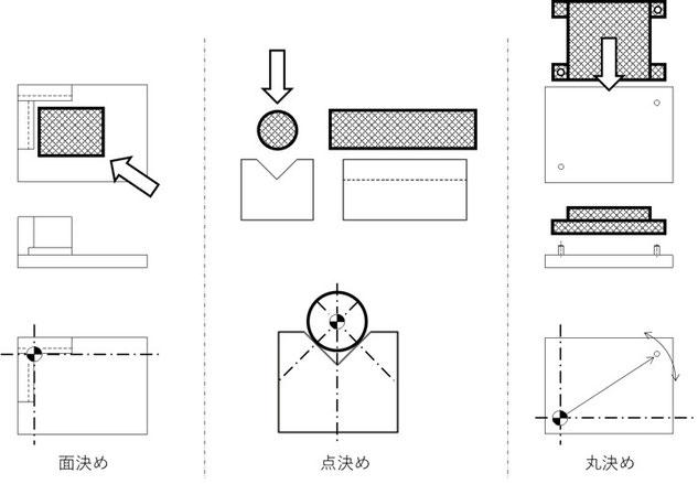 面に当てて決める方法とVブロックと円で中心を決める方法と、位置決めピンで決める方法です。