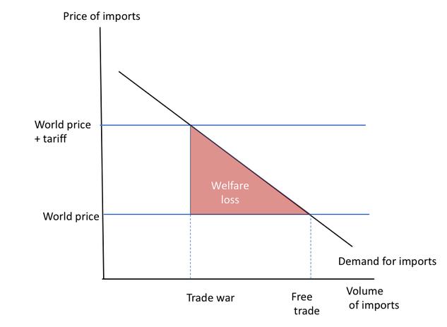 Paul Krugman: Der Effekt von Zöllen auf Handelsvolumen und Preise
