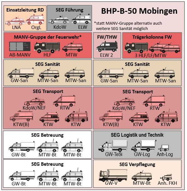 Benötigte Einheiten für die Errichtung und den Betrieb eines BHP 50 MOB inkl. Rettungsmittelhalteplatz