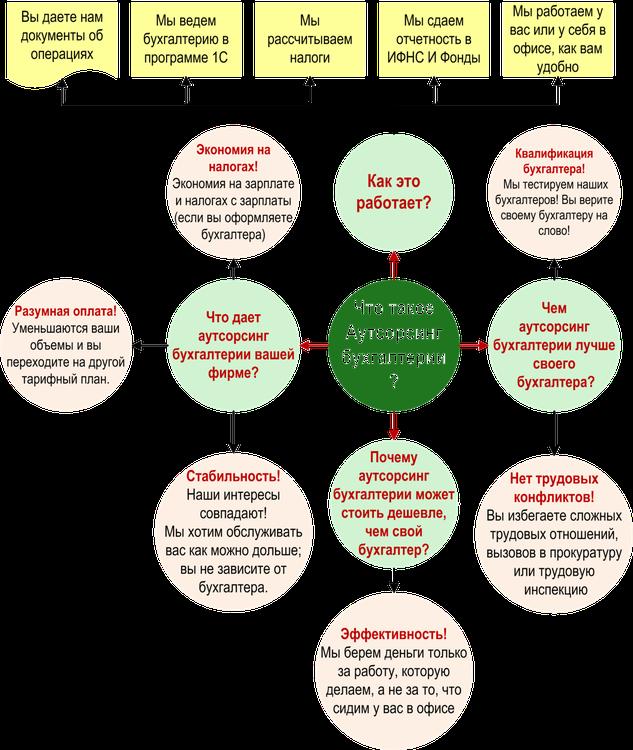Схема аутсорсинга бухгалтерских услуг
