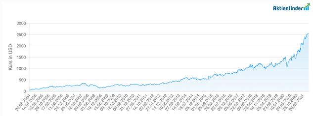 Chart der Alphabet-Aktie                      (Quelle: Aktienfinder.net)