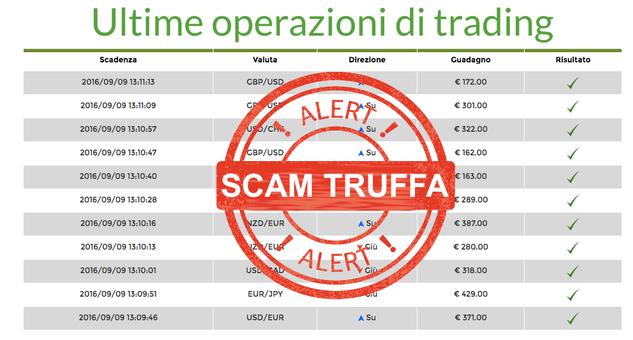 europroftrader operazioni di trading truffa
