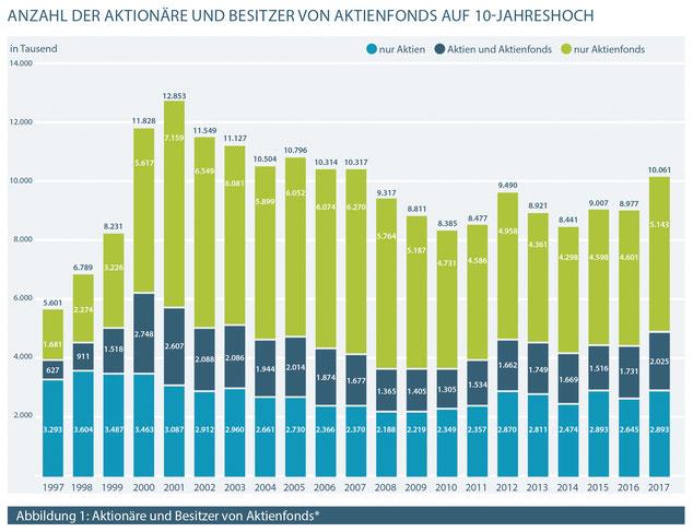 Aktionärszahlen des Deutschen Aktieninstituts, Stand 19.02.2018, Quelle: DAI