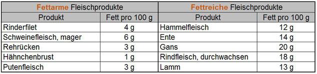 Fettarme und fettreiche Fleischsorten im Vergleich