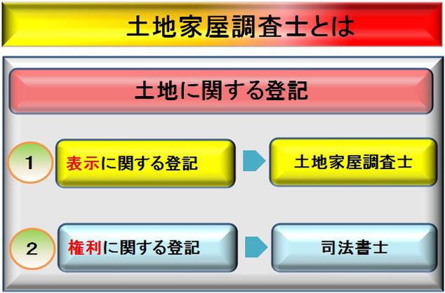 土地家屋調査士とは?土地の「表示」に関する登記をする専門家です。福岡の山本土地家屋調査士事務所(山本諭)公式。