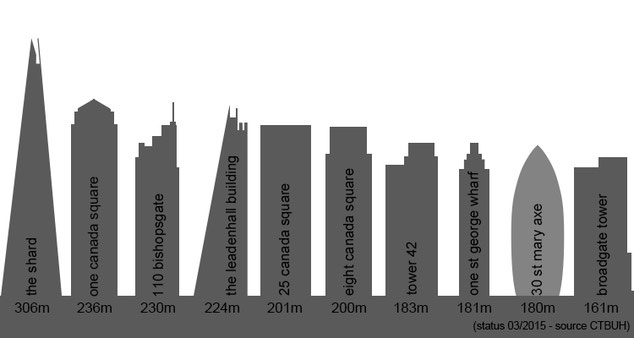 Top Ten Tallest Buildings in London 2015 Graphic by Heidi Mergl Architect