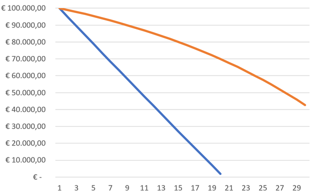 Netto groei vermogen (na inflatie, belasting en leven). Blauw=sparen, oranje=aandelen