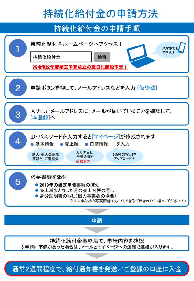 持続化給付金:申請方法