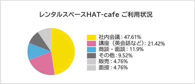 当レンタルスペースのご利用状況は社内会議が47.61%、英会話などの講座が21.42%となっております。