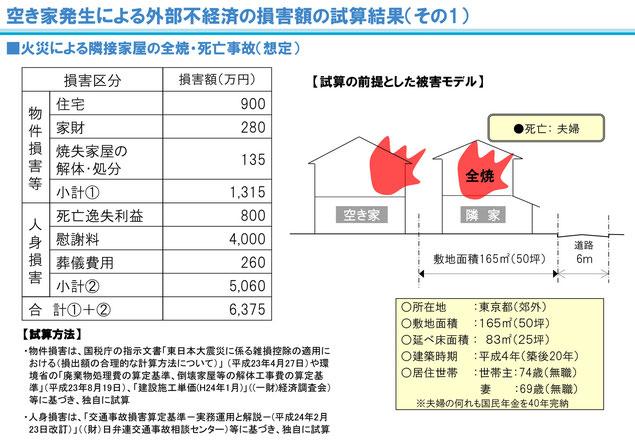 空き家による被害の試算
