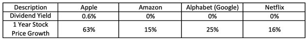 Fang stocks dividend and stock price return
