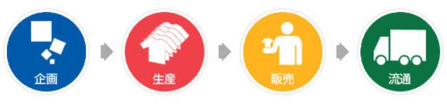 企画から生産・販売・流通まで、トータルに対応。