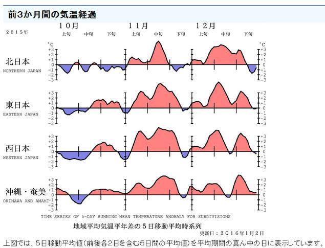 11月~12月にかけて、気温は平年より高い。平年並みなら、10月のように赤と青の部分がほぼ同じに。
