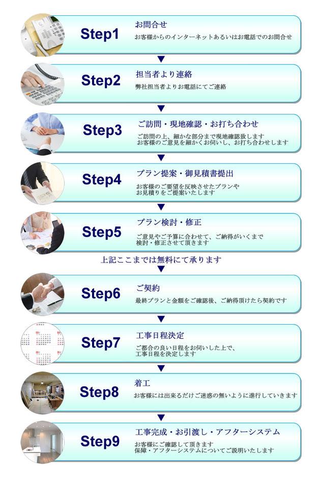 株式会社タウンホーム 横浜の リフォームご注文の流れ