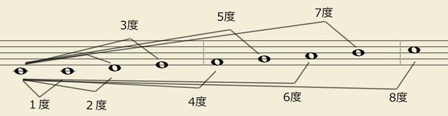 単(単純)音程