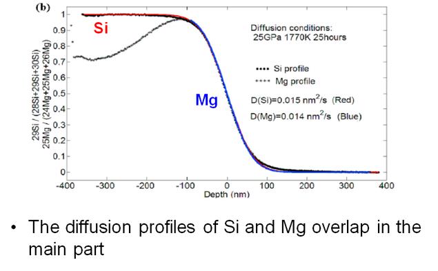 Si and Mg diffusion in bridgmanite - Katsura's High-Pressure Earth