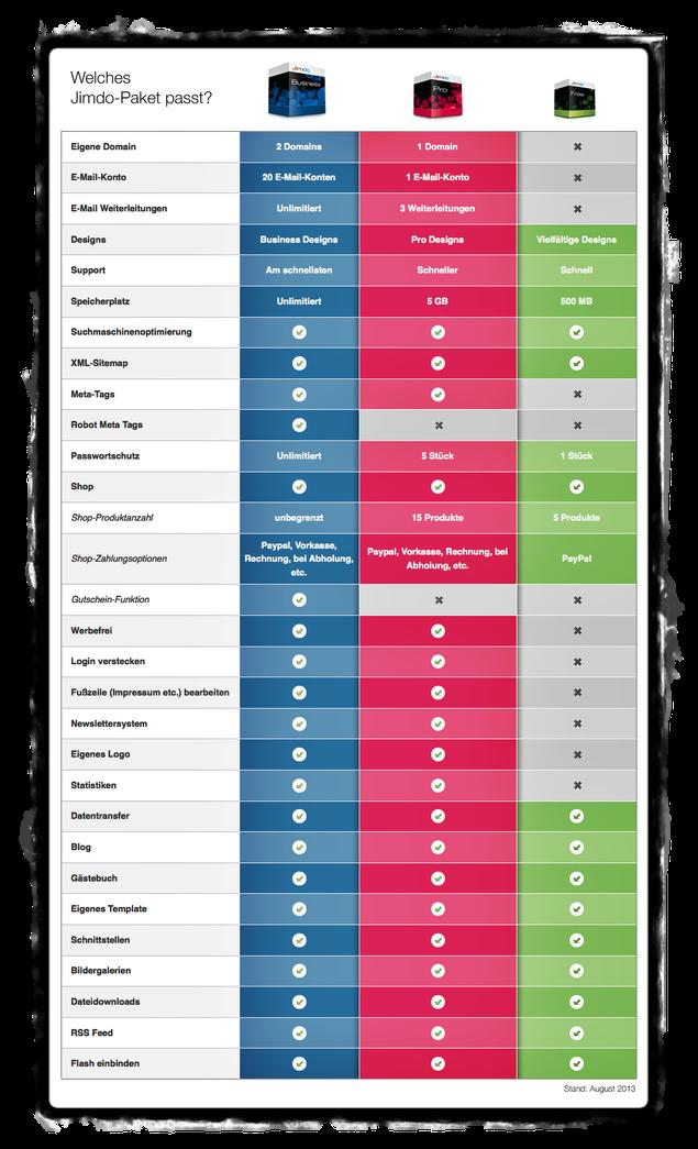 Alle Funktionen von Jimdo-Free, Jimdo-Pro und Jimdo-Business im Vergleich