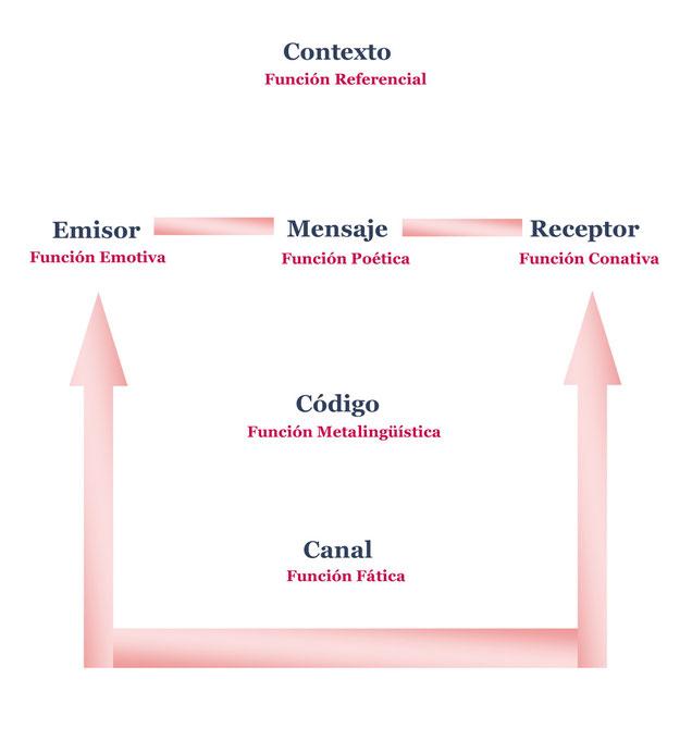 Modelo de Jakobson - Comunicólogos