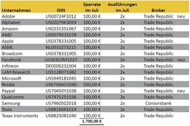 freaky finance, Aktien-Sparpläne Ausführungen Juli 2021, Trade Republic, Consorsbank