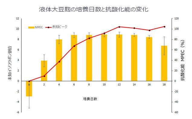 図-6: 液体大豆麹の培養日数と抗酸化能の変化(MPEC法)