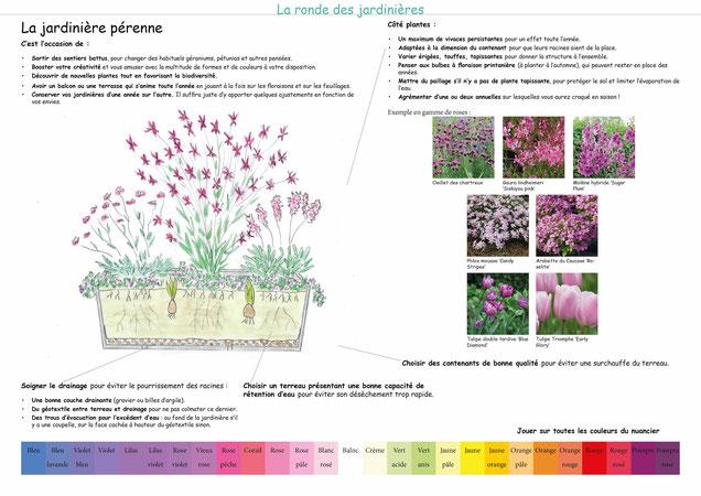 Planche de communication du jardin