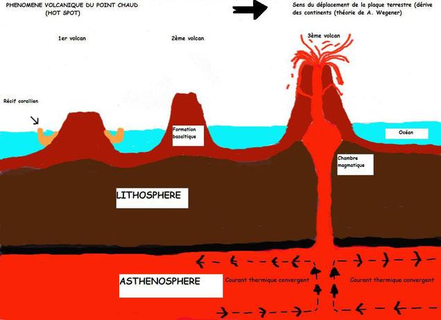 Explication de l'évolution volcanique Hot Spot sur l'Océan Indien