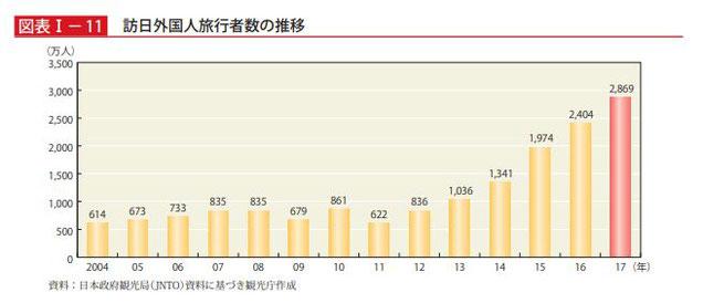 平成30年版 訪日外国人旅行者数の推移