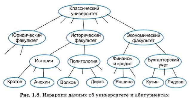 построение структурной модели практическая работа