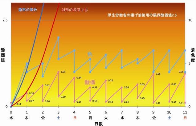 酸価値・着色度変化グラフ