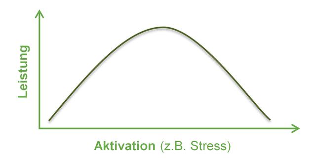 Abbildung 1 Yerkes-Dodson-Gesetz über den Zusammenhang zwischen Leistung und Aktivation