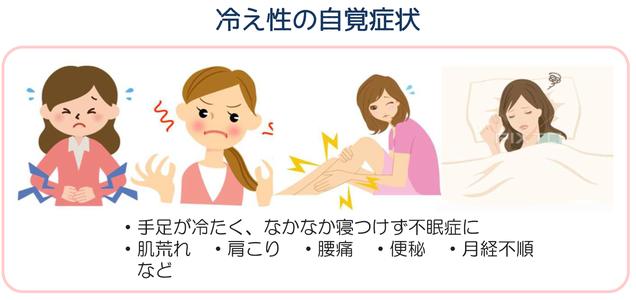 冷え性とは、手足、指、下半身、背中、腰が冷たいと気温は低くないのに体が冷える状態が冷え性ですが、医学的に「冷え性」という病気はありません。冷え性は、手足の先、下半身、腰などに耐え難い冷えを感じたり、肌荒れ、不眠など様々な症状の原因となり、さらに免疫力がダウンし、病気への抵抗力の低下となります。若い女性だけでなく、更年期障害の一つとしても現れます。自覚症状は「手足が冷たく、なかなか寝つけず不眠症に」「肌荒れ」「肩こり」「腰痛」「便秘」「月経不順」などがあります。