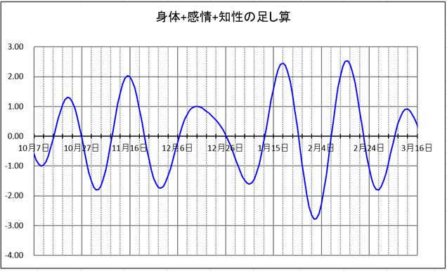 バイオリズム周期グラフ(2)