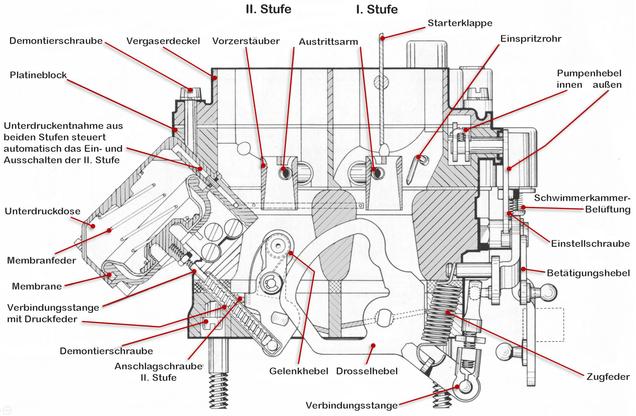 Zenith-Stufenvergaser 35/40 INAT (Zweivergaseranlage) schem. Schnitt, Drosselklappenbetätigung 1. + 2. Stufe