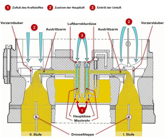 Zenith-Vergaser 35/40 INAT - Wissenswertes über den Opel Commodore C