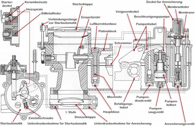 Zenith-Stufenvergaser 35/40 INAT (Zweivergaseranlage) schem. Schnitt, Startautomatik und Beschleunigungspumpe
